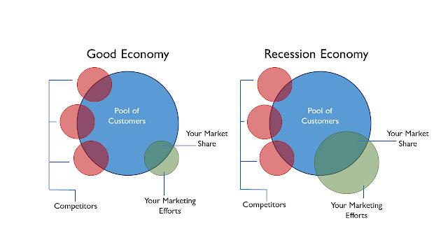 good economy vs a bad economy