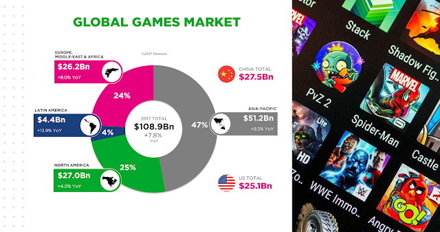 Why you should invest in Mobile Games? : Global Mobile Gaming Market