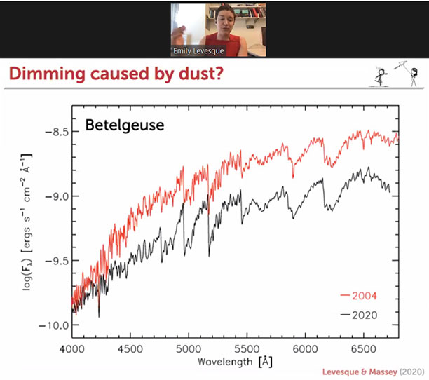 Spectra comparison between 2004 and 2020  (Emily Levesque, 238th AAS meeting)