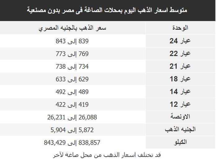 اسعار الذهب اليوم فى مصر Gold الاثنين 20 ابريل 2020
