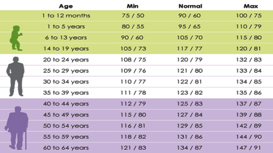 Dr-Dawar NORMAL BLOOD PRESSURE RANGES ACCORDING TO YOUR AGE - how to graph blood pressure over time