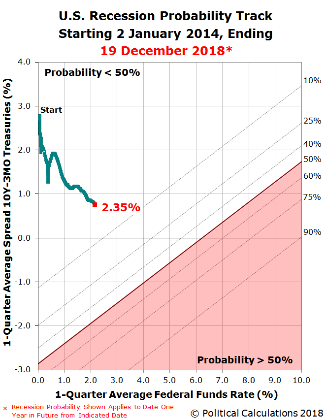 U.S. Recession Probability Track Starting 2 January 2014, Ending 19 December 2018