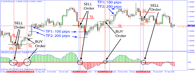 TRADING STRATEGY: Trading Strategy with MACD Indicator