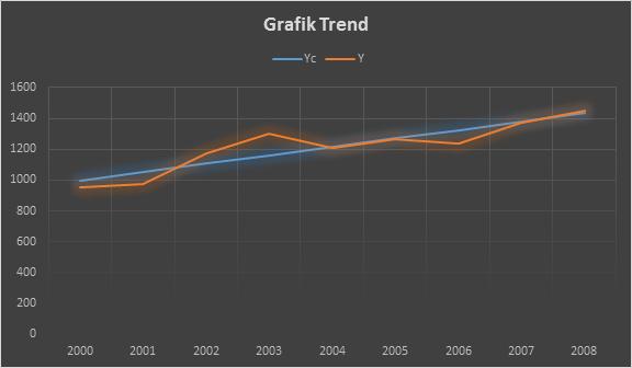 Grafik Trend