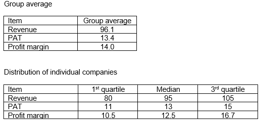 Example - presentation of results