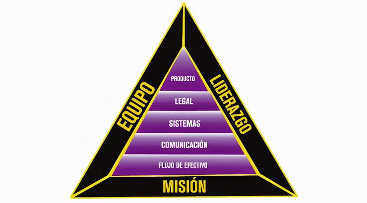 Cómo construir un Negocio Multimillonario según Robert Kiyosaki