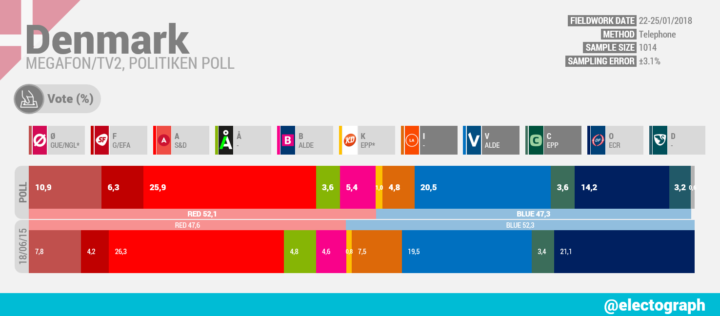 DENMARK Megafon poll chart for TV2 and Politiken, January 2018