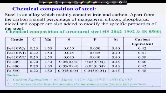 Chemical Composition of The Steel