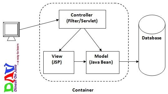 Model 2 Architecture