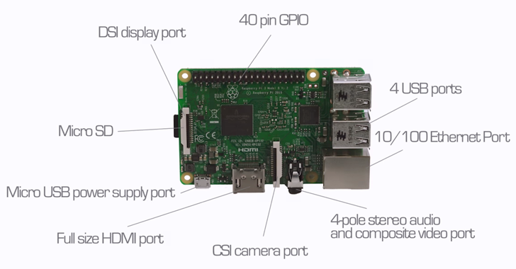 Raspberry Pi 3 — New $35 MicroComputer with Built-in Wi-Fi