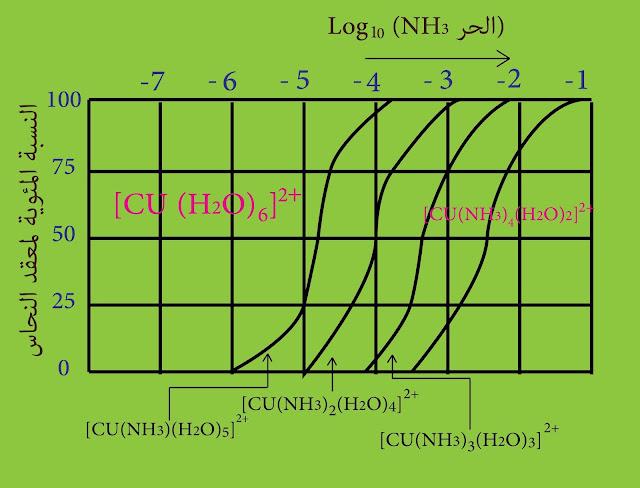تغيرات نسب معقدات النحاس النشادرية المائية في المحلول المائي الحاوي تراكيز متغيرة من النشادر الحر