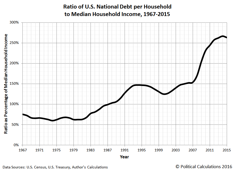 Ratio of U.S. National Debt per Household to Median Household Income, 1967-2015