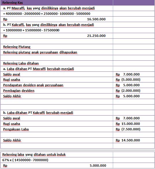 Contoh Soal dan Jawaban Laporan Keuangan Konsolidasi Metode Cost