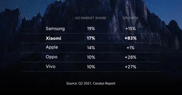 Overcoming Apple, Xiaomi becomes the 2nd largest phone manufacturer in the world