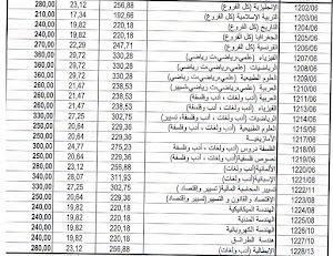 أسعار الكتب المدرسية السنة الثانية ثانوي جميع الشعب 2019-2020