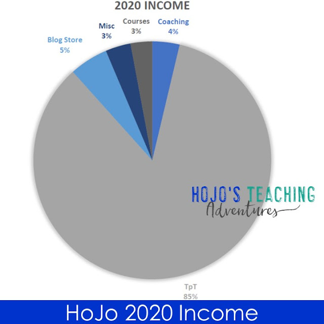 HoJo 2020 Income by Percentages