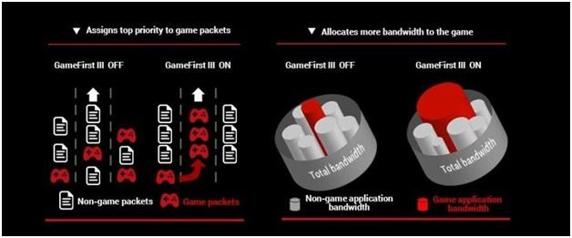 Tekhnologi GameFirst III Untuk Optimasi Koneksi ASUS ROG GX800