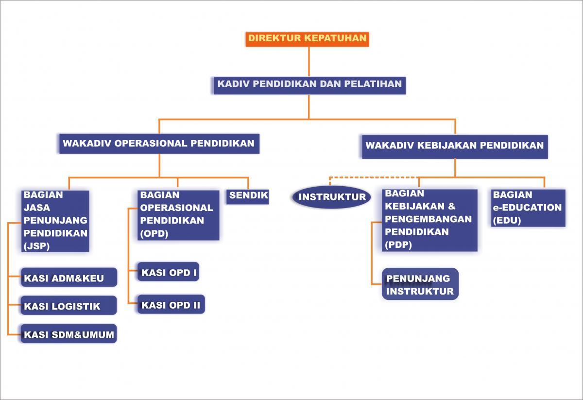 Struktur Organisasi Puskesmas Puskesmas Baru Tengah Balikpapan Cakap Dalam Melayani Struktur Organisasi Bank Bri