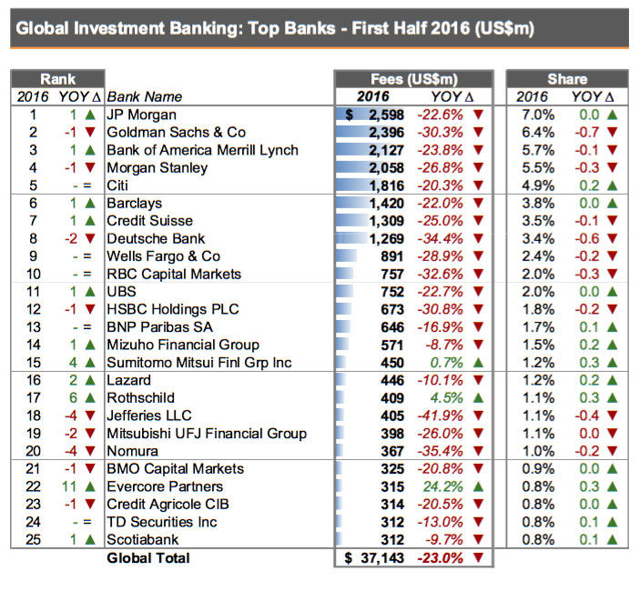 Sun Capital Advisory Services Global Investment Banking - Top investment banks