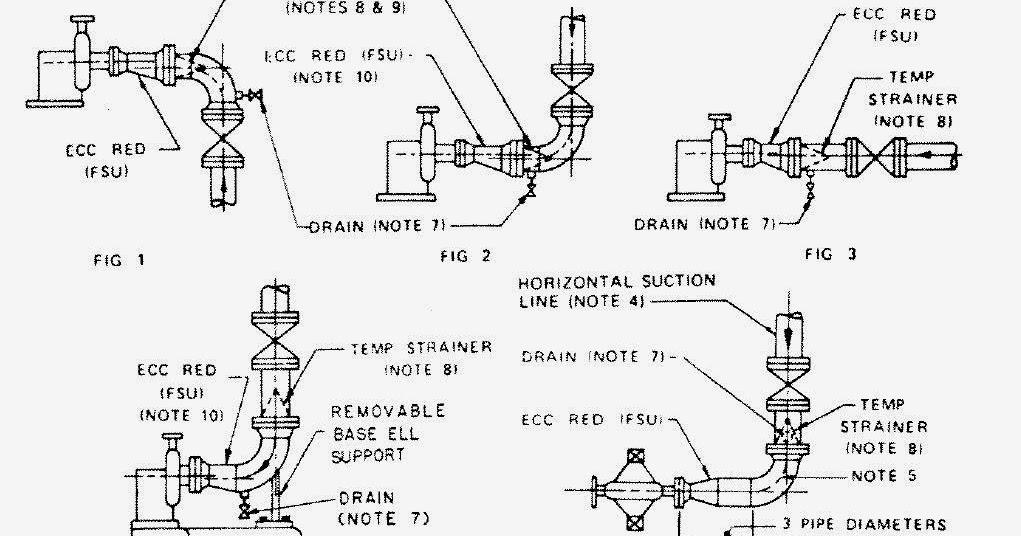 Keep Study: Kriteria Design Piping Di Area Pump