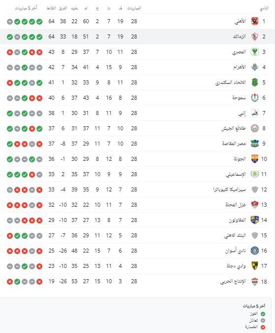 ترتيب-الدوري-المصري-الممتاز-لكرة-القدم-قبل-مباريات-اليوم