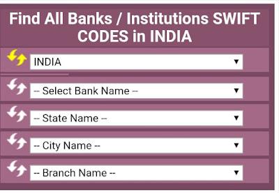 बैंक का Swift code कैसे पता करें ।