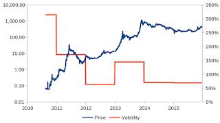 طريقة الاستفاذة والربح من ارتفاع سعر عملة البيتكوين Bitcoin