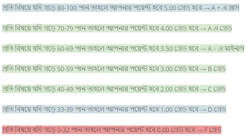 এইচএসসি ২০২০ রেজাল্ট মার্কশিট / নম্বরপত্র / গ্রেডশিট বিশ্লেষনঃ