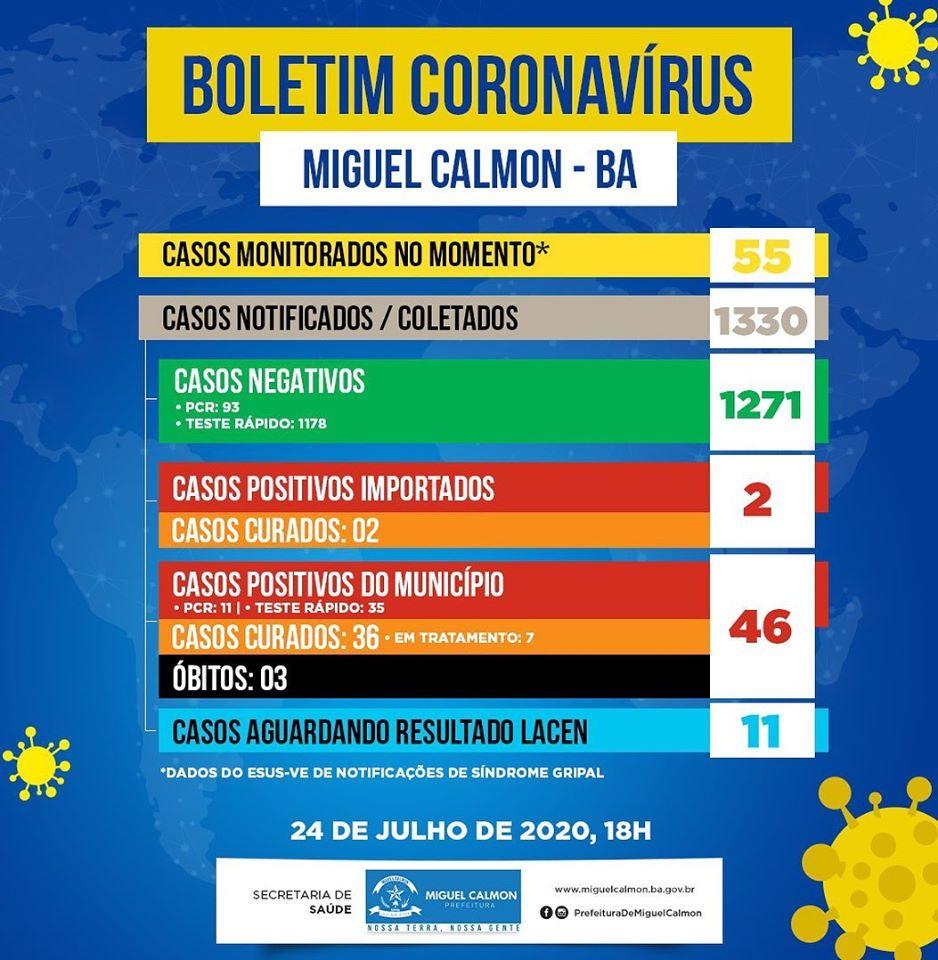 Miguel Calmon: Prefeitura divulga novo boletim com mais um caso confirmado e mais um óbito por COVID-19