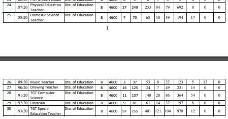 image : DSSSB TGT Vacancy Details 2020 Advt. No. 4/20 @ TeachMatters