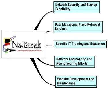 Desktop Support Services For Businesses