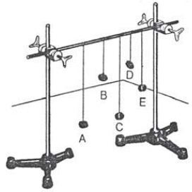 Bandul A, C dan E sama, sedang B dan D tidak sama