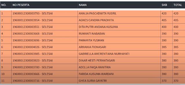 Hasil SKB Sesi 3 CPNS 2019 PROVINSI DKI JAKARTA 16 September