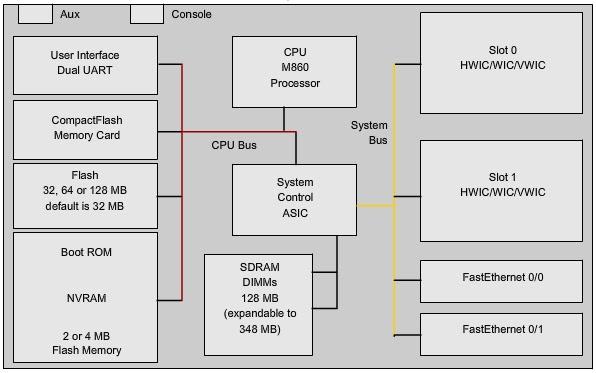 Preparando Ccn     Principios Del Router 2 1