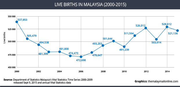Live Births Number in Malaysia