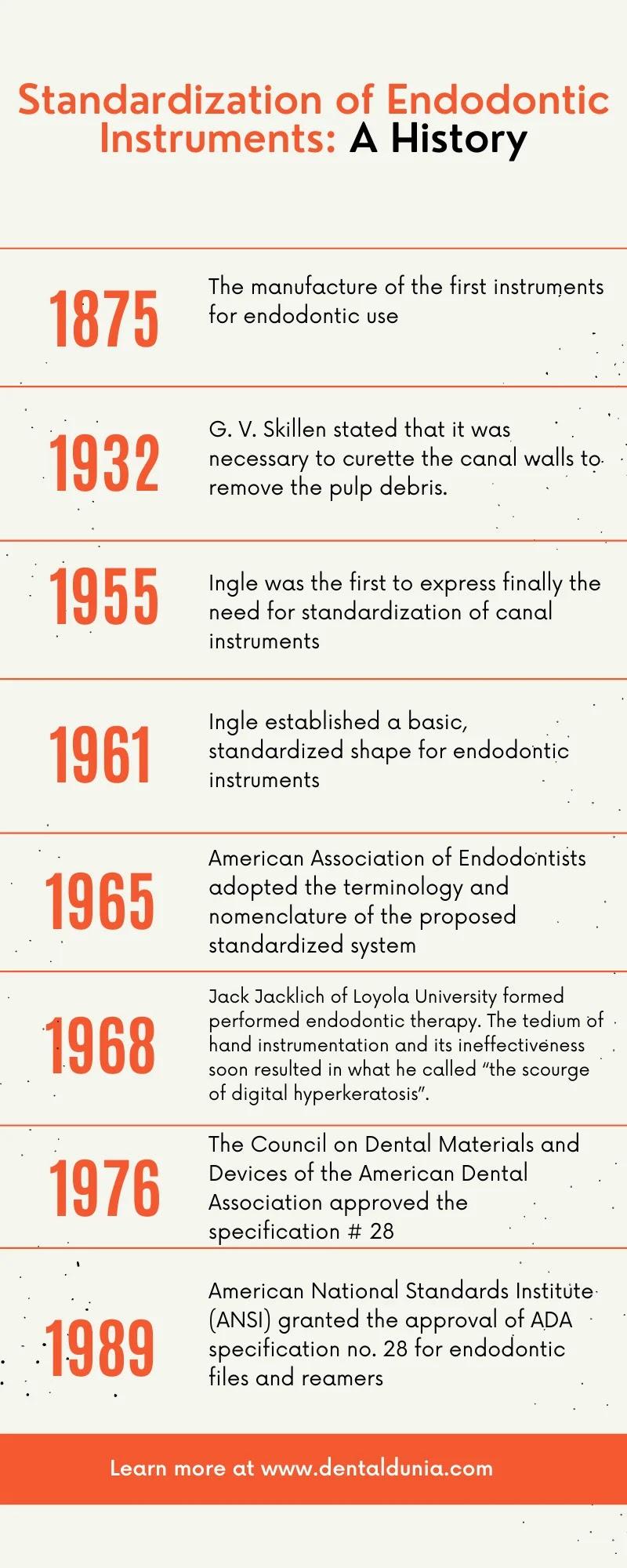 History Standardization of Endodontic Instruments