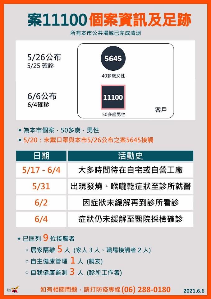 6/6台南新增2例確診者 案11100永康區、案11102仁德區 大多在自家或工廠而無足跡