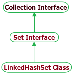 LinkedHashSet Class hierarchy