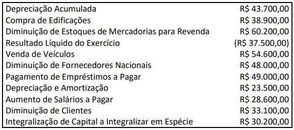 Uma Sociedade S.A. apresentou os seguintes saldos e movimentações no encerramento do exercício na data 31/12/2020