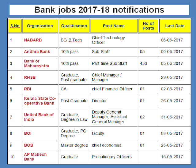 bank job positions list in india