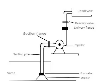 Construction and Working of Dynamic Pumps (#biochemistry)(#centrifugalpumps)(#physics)(#turbines)(#ipumusings)