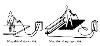 Hình ảnh người thợ hàn có nguy cơ bị điện giật