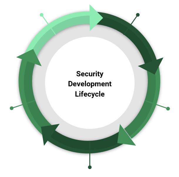 secruity development lifecycle graphic