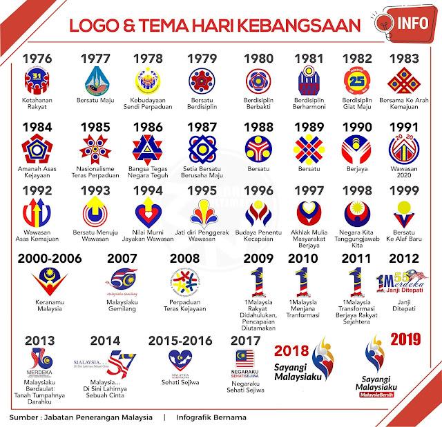 logo dan tema hari kebangsaan sepanjang zaman