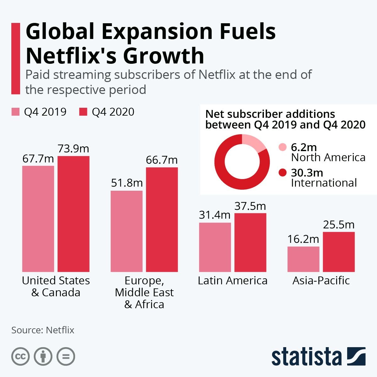 global-expansion-fuels-netflixs-growth-infographic