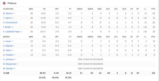 Boxscore Pistons - Celtics Novembre 2016   PistonsFr, actualité des Detroit Pistons en France