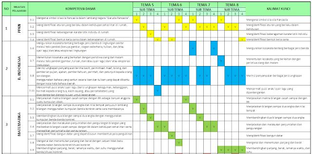 Pemetaan KD Kelas 1 Semester 2 SD/MI