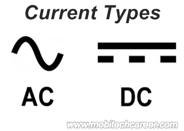 What is AC & DC Current in Hindi