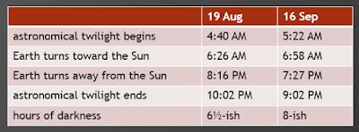 solar phenomena table