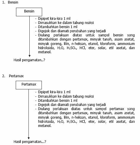 LAPORAN SIFAT-SIFAT KELARUTAN SENYAWA ORGANIK